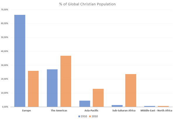 % of Global Christian Population